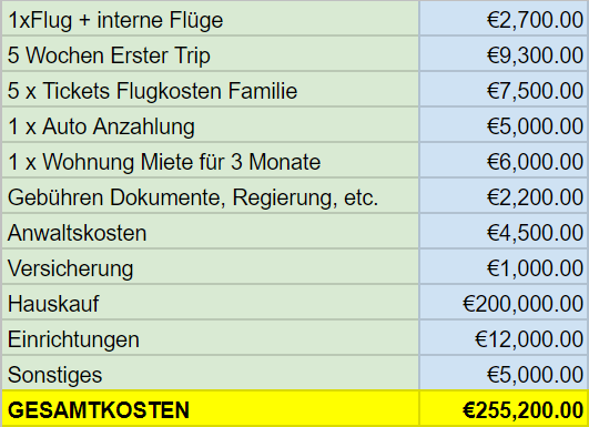 Emigration to USA costs